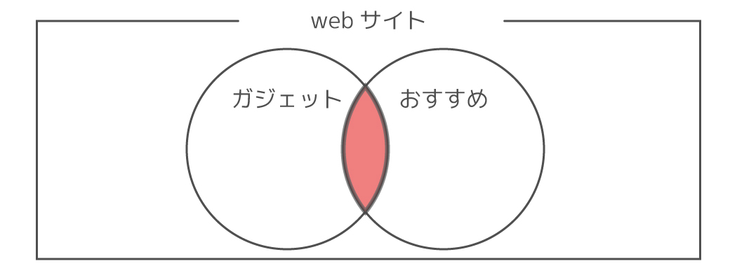 AND検索の画像