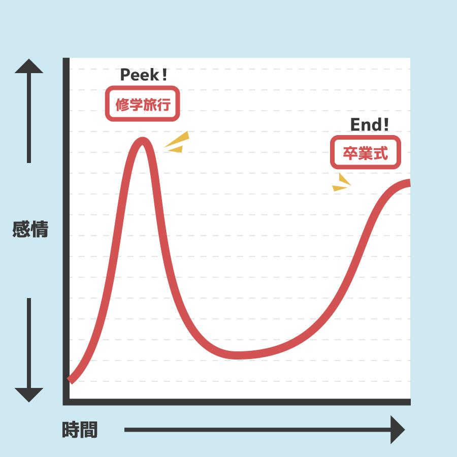ピークエンドの法則のピークとエンドの図解の画像