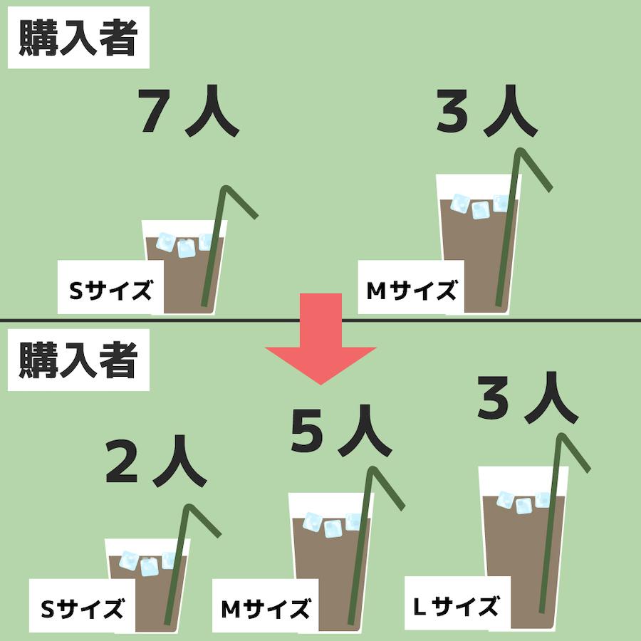 ゴルディロックス効果の例の画像