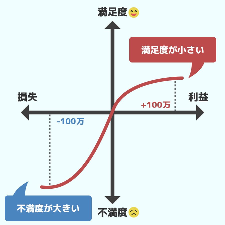 プロスペクト理論の関数の画像
