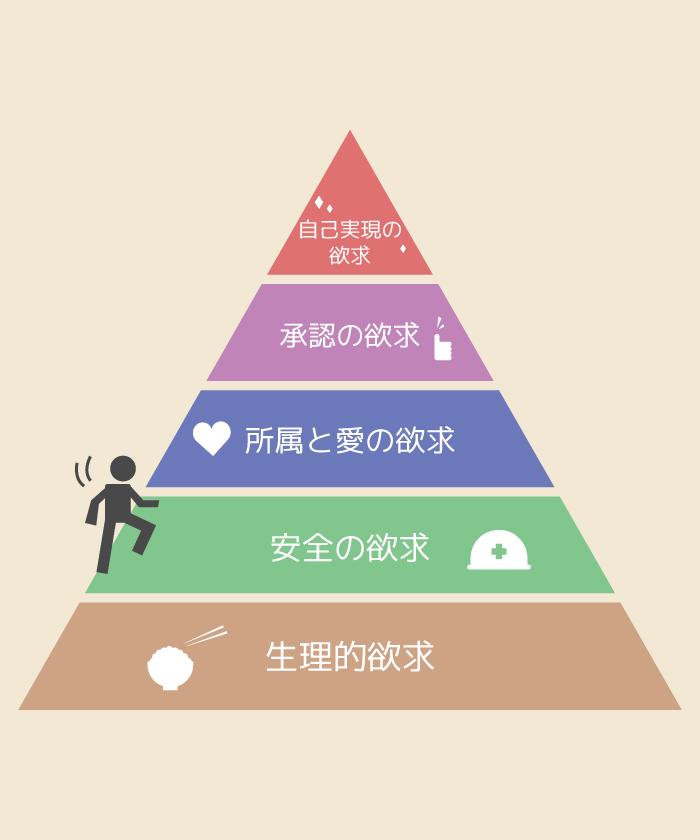 マズローの欲求五段階説の画像