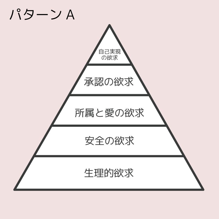 マズローの欲求五段階のパターンAの画像