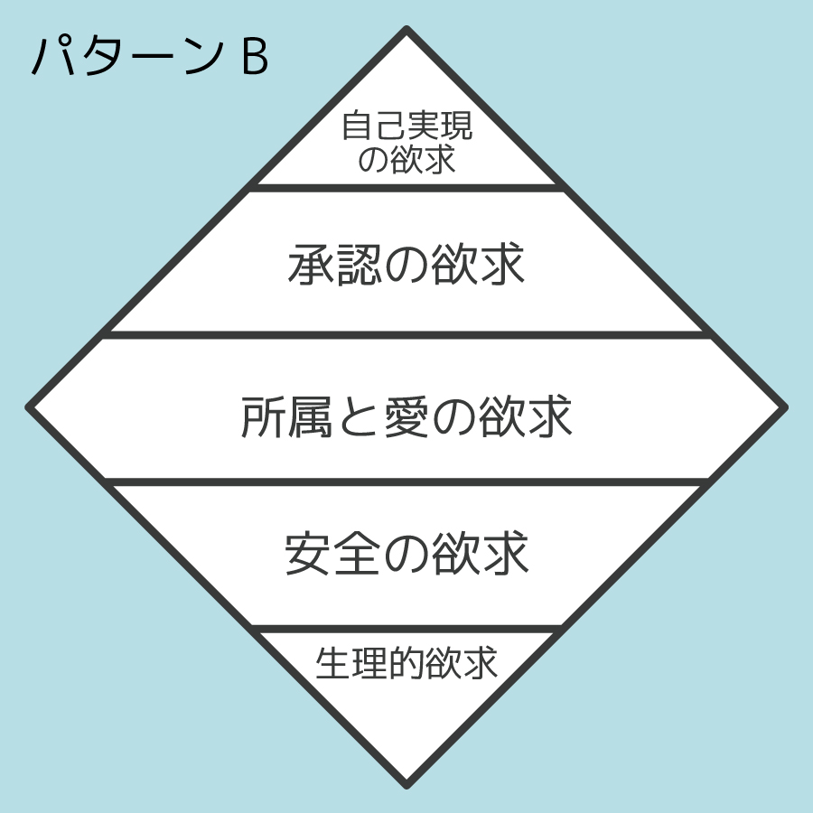 マズローの欲求五段階のパターンBの画像