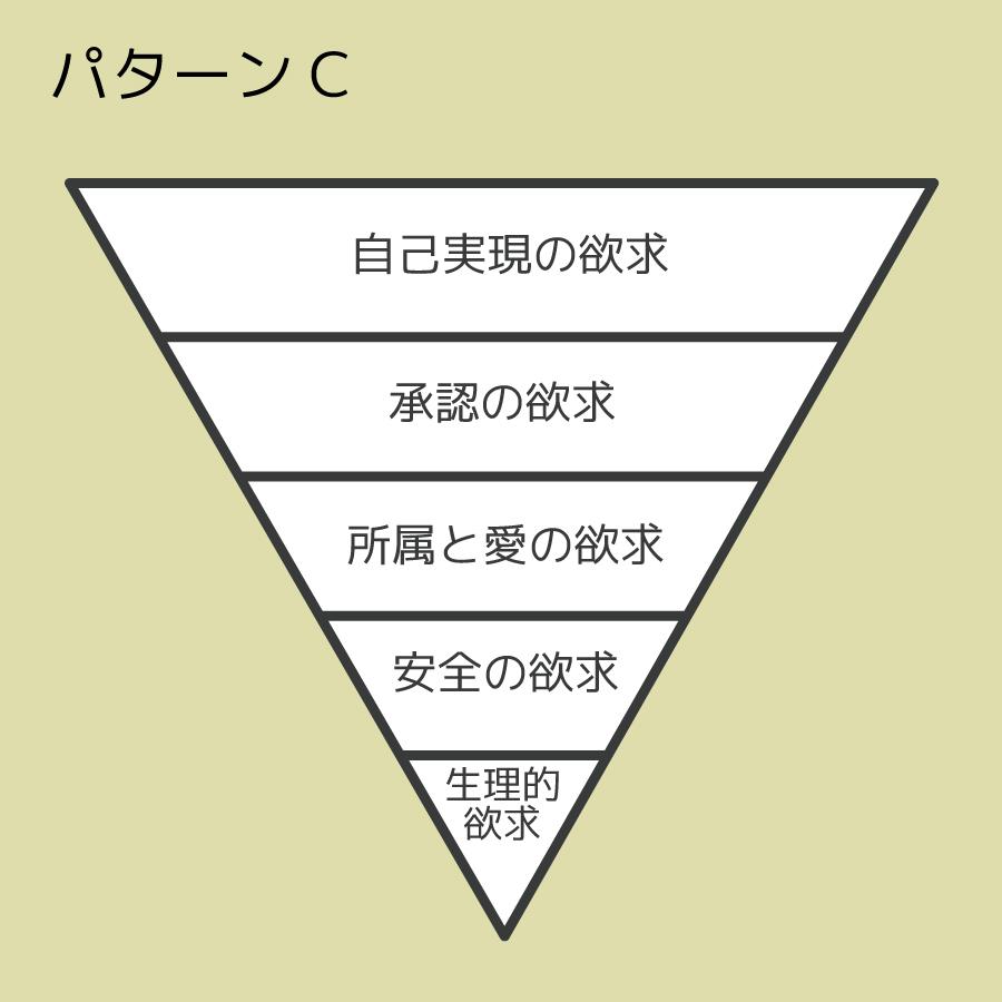 マズローの欲求五段階のパターンCの画像