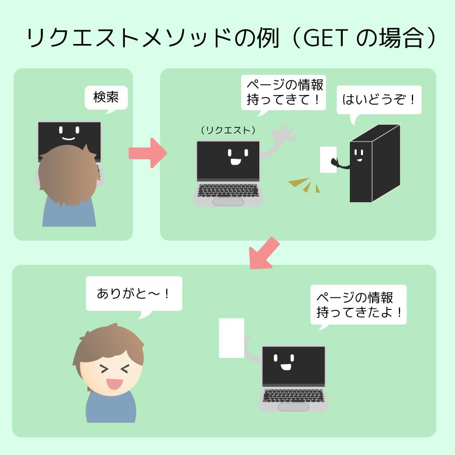 HTTPリクエストメソッドのGETの画像