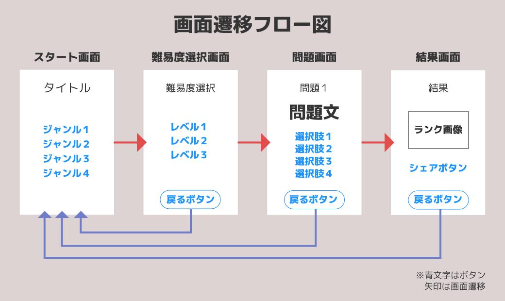 画面遷移フロー図の画像