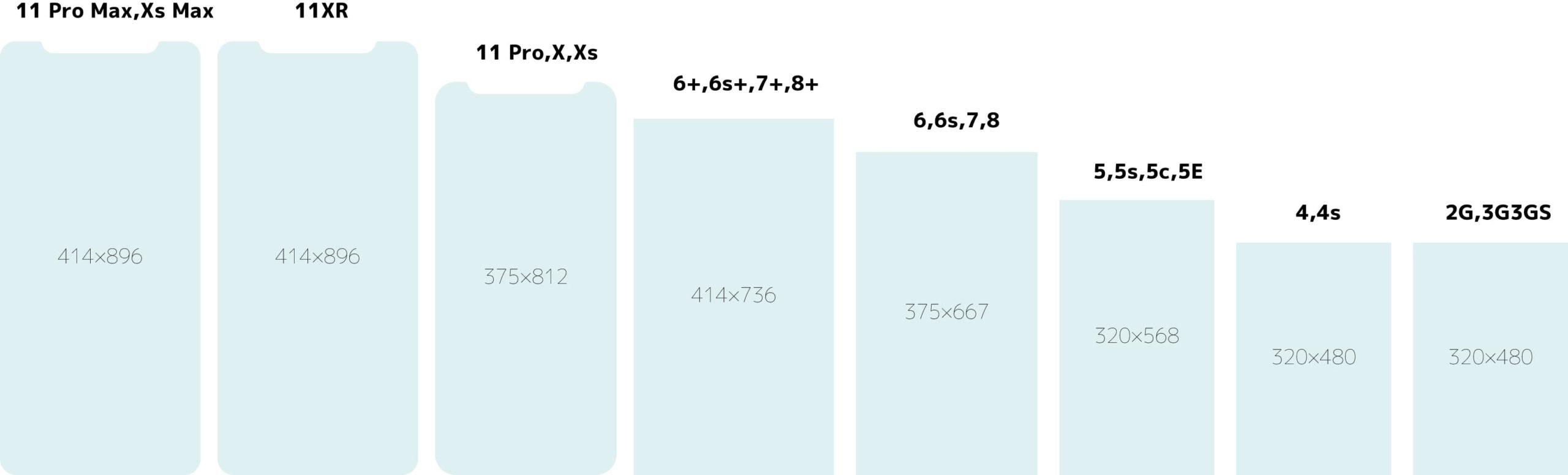 iPhoneの画像早見表