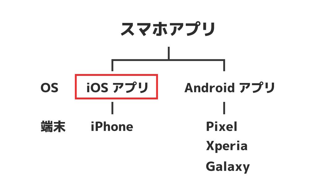 iOSアプリとは?
